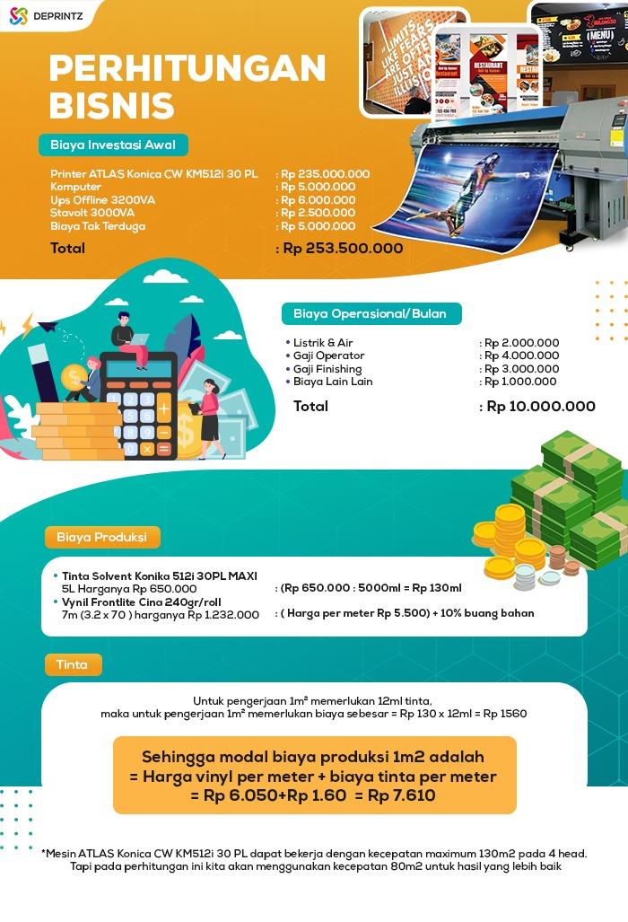 Biaya Investasi Baliho